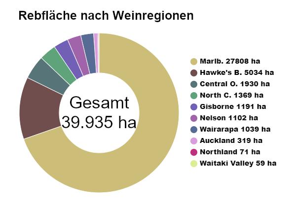 Diagramm Rebflaechenverteilung nach Weinregionen in Neuseeland