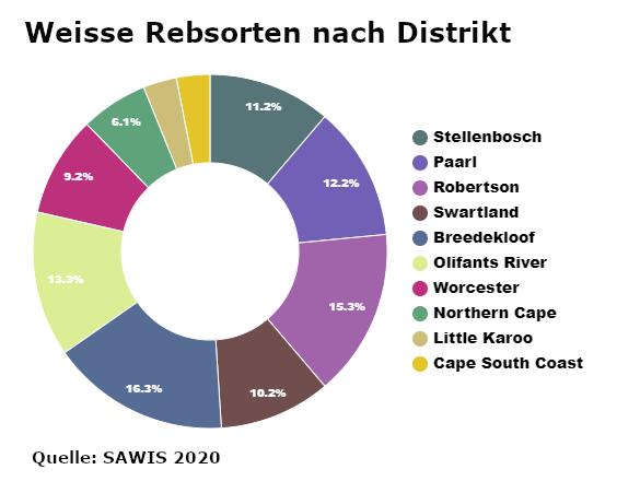 Weine aus Suedafrika Chart Weisse Rebsorten Distrikt