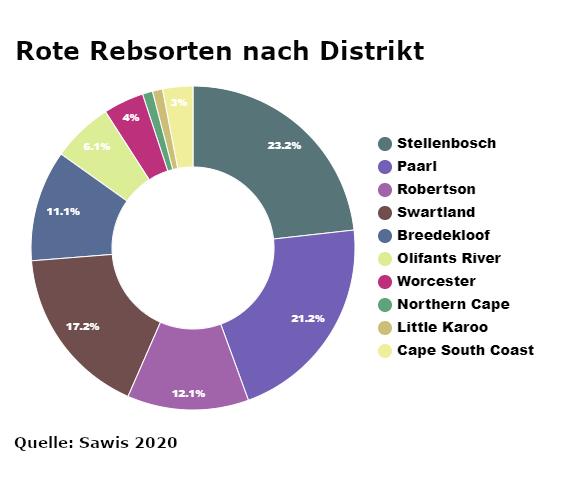 Weine aus Suedafrika Chart rote Rebsorten Distrikt